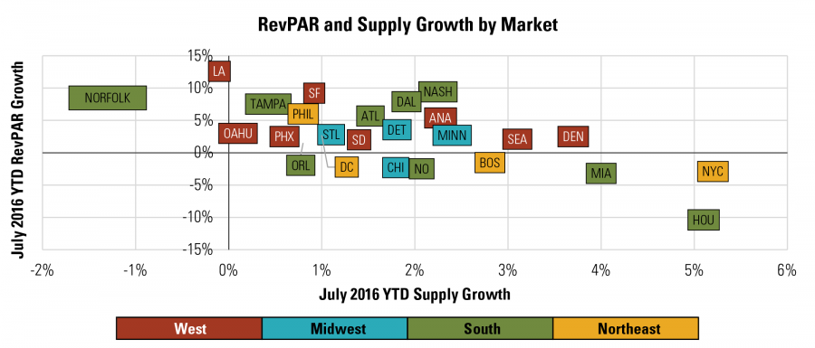 RevPAR and Supply Growth by Market