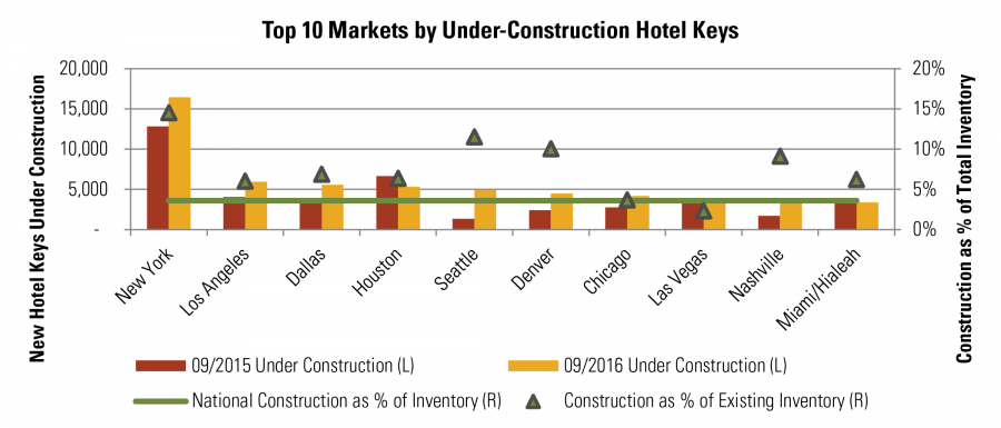 Top 10 Markets by Under-Construction Hotel Keys