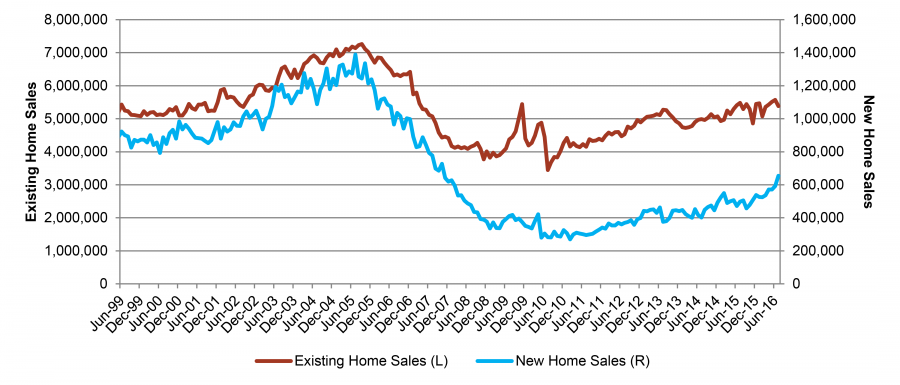 New and Existing U.S. Home Sales