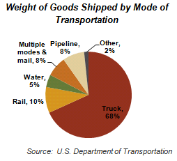 Weight of Good Shipped by Mode of Transportation
