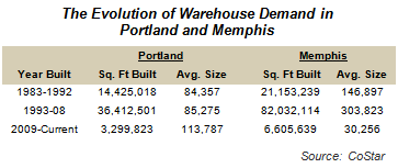 The Evolution of Warehouse Demand in Portland and Memphis