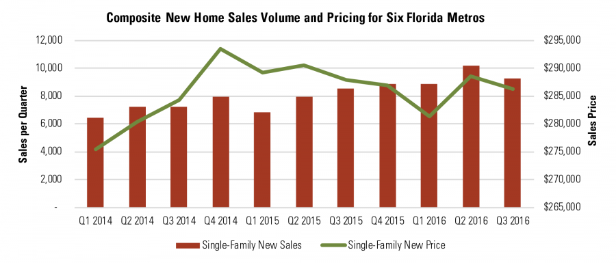 Composite New Home Sales Volume and Pricing for Six Florida Metros