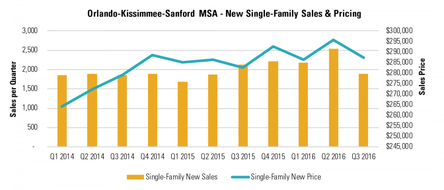 Orlando-Kissimmee-Sanford MSA - New Single-Family Sales & Pricing