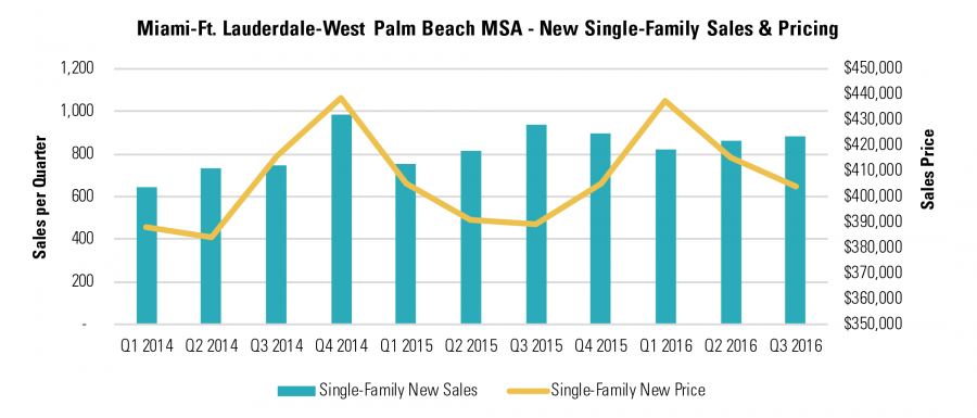 Miami-Ft. Lauderdale-West Palm Beach MSA - New Single-Family Sales & Pricing