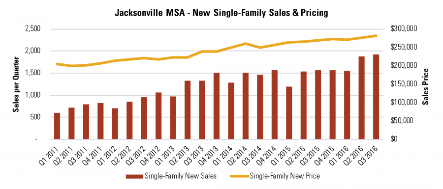 Jacksonville MSA - New Single-Family Sales & Pricing