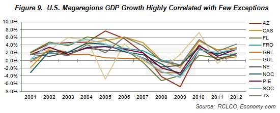 Figure 9. U.S. Megaregions GDP growth highly correlated