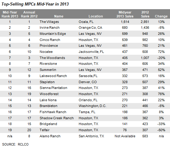 RCLCO's Mid-Year Top-Selling MPC Chart