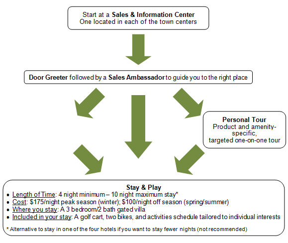The Villages Sales Processes Flow Chart