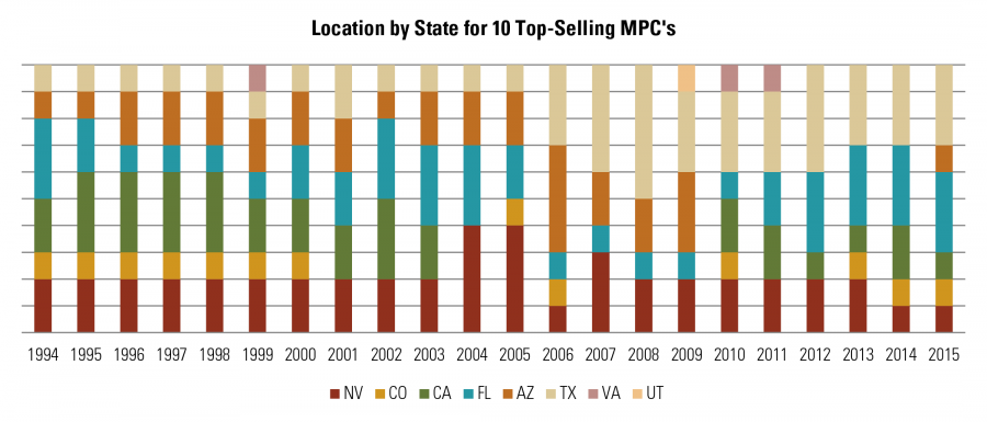 Location by State for 10 Top-Selling MPCs
