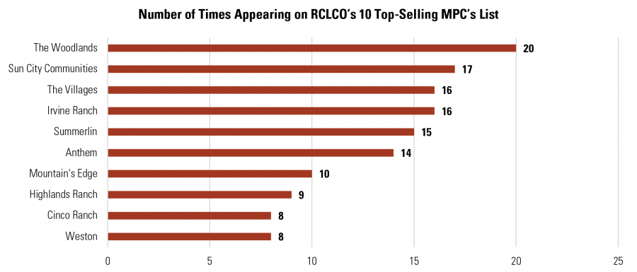 Number of Times Appearing on RCLCO's 10 Top-Selling MPC's List