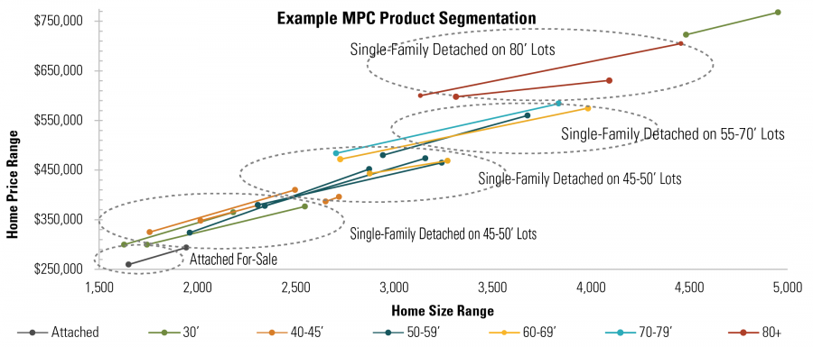 Exmaple MPC Product Segmentation