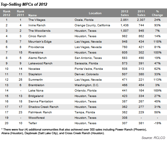 Top-Selling MPCs of 2012 Chart