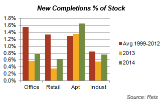 New Completions % of Stock