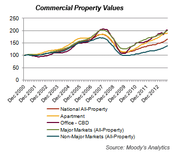 Commercial Property Values