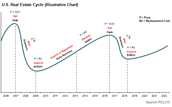 U.S. Real Estate Cycle (Illustrative Chart)