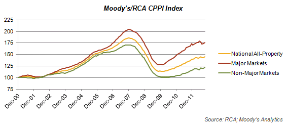 Moody's/RCA CPPI Index Graph