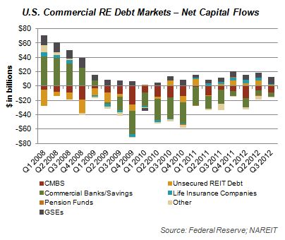 U.S. Commercial RE Debt Markets - Net Capital Flows Graph