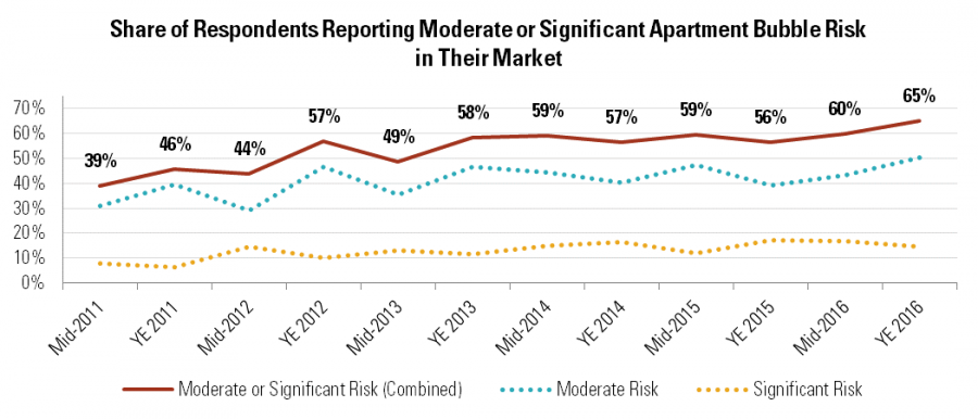 Share of Respondents Reporting Moderate or Significant Apartment Bubble Risk in Their Market