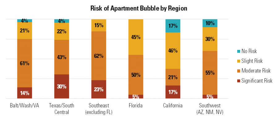 Risk of Apartment Bubble by Region