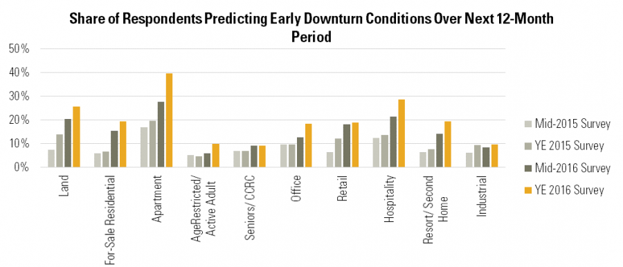Share of Respondents Predicting Early Downturn Conditions Over Next 12-Month Period
