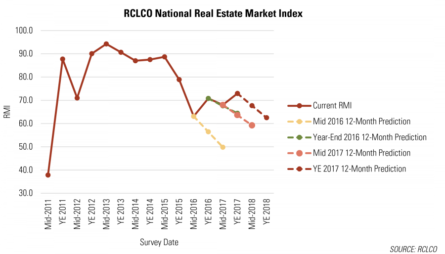 RCLCO National Real Estate Market Index