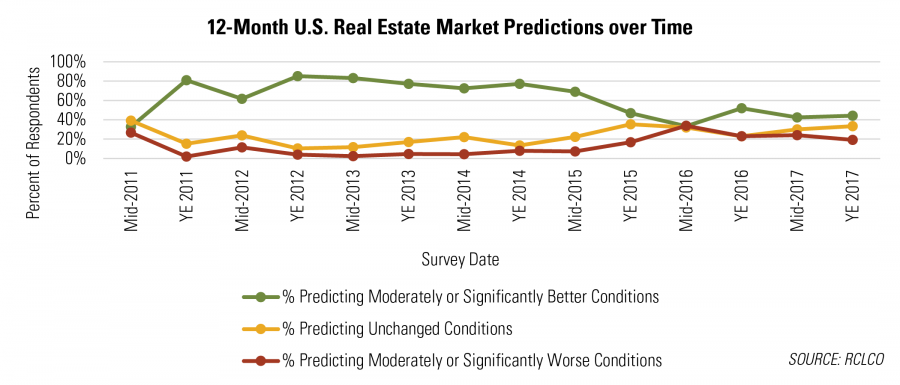 12-Month U.S. Real Estate Market Predictions over Time