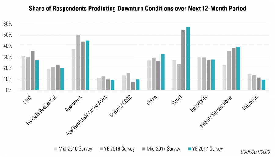 Share of Respondents Predicting Downturn Conditions over Next 12-Month Period