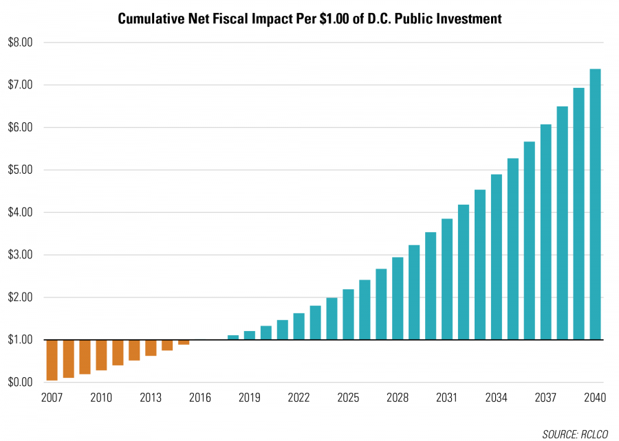 Cumulative Net Fiscal Impact Per $1.00 of D.C. Public Investment