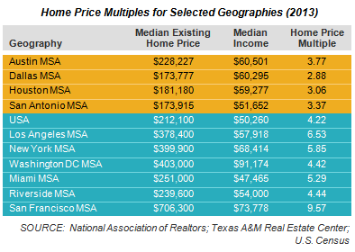 Home Price Multiples for Selected Geographies (2013)
