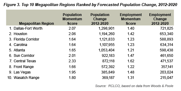 Top 10 Megapolitan Regions Ranked by Forecasted Population Change, 2012-2020