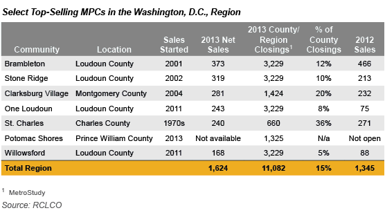 DC Region Top MPCs