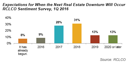 Expectations for When the Next Real Estate Downturn Will Occur