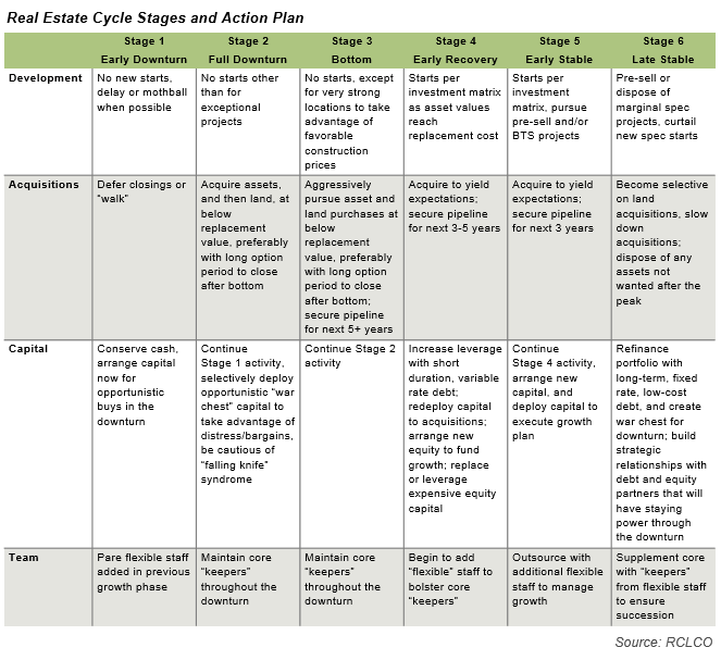 Real Estate Cycle Stages and Action Plan