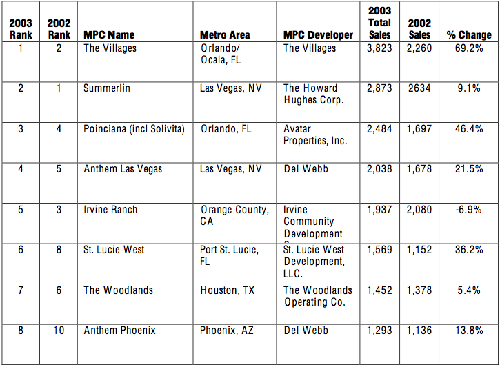 Top-Selling MPCs of 2003 Chart