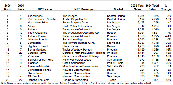 Top-Selling MPCs of 2005 Chart