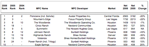 Top-Selling MPCs of 2006 Chart