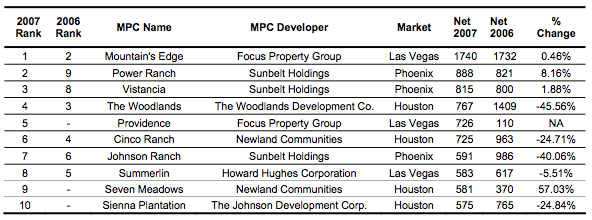 Top-Selling MPCs of 2007 Chart