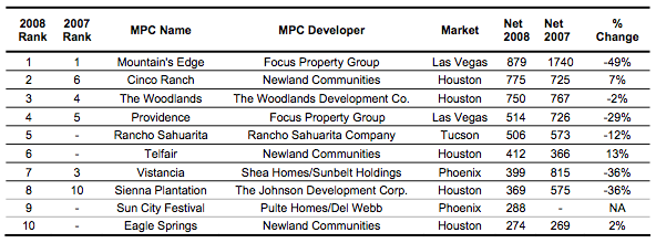 Top-Selling MPCs of 2008 Chart
