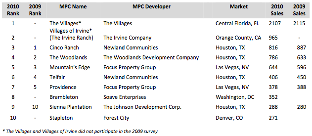 Top-Selling MPCs of 2010 Chart